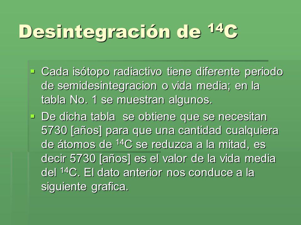 Desintegración de 14C Cada isótopo radiactivo tiene diferente periodo de semidesintegracion o vida media; en la tabla No. 1 se muestran algunos.