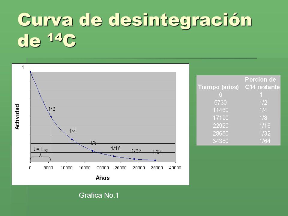 Curva de desintegración de 14C