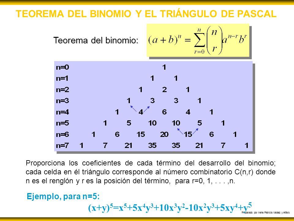 TEOREMA DEL BINOMIO Y EL TRIÁNGULO DE PASCAL