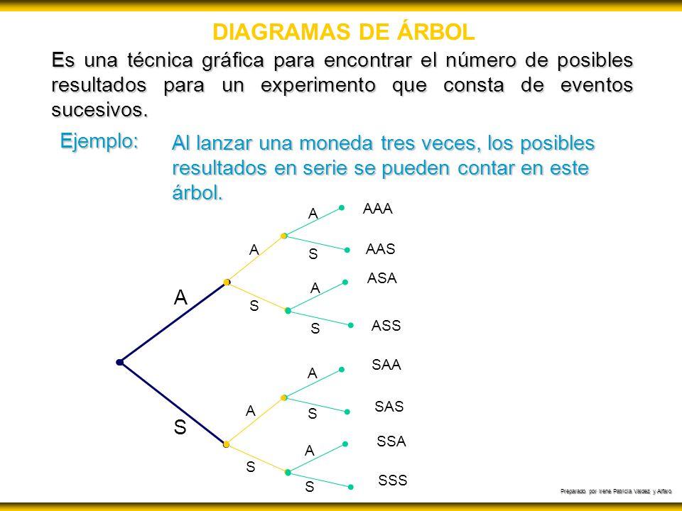 DIAGRAMAS DE ÁRBOL Es una técnica gráfica para encontrar el número de posibles resultados para un experimento que consta de eventos sucesivos.