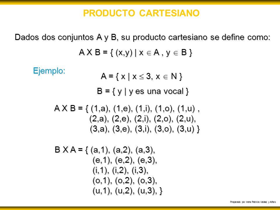 Dados dos conjuntos A y B, su producto cartesiano se define como: