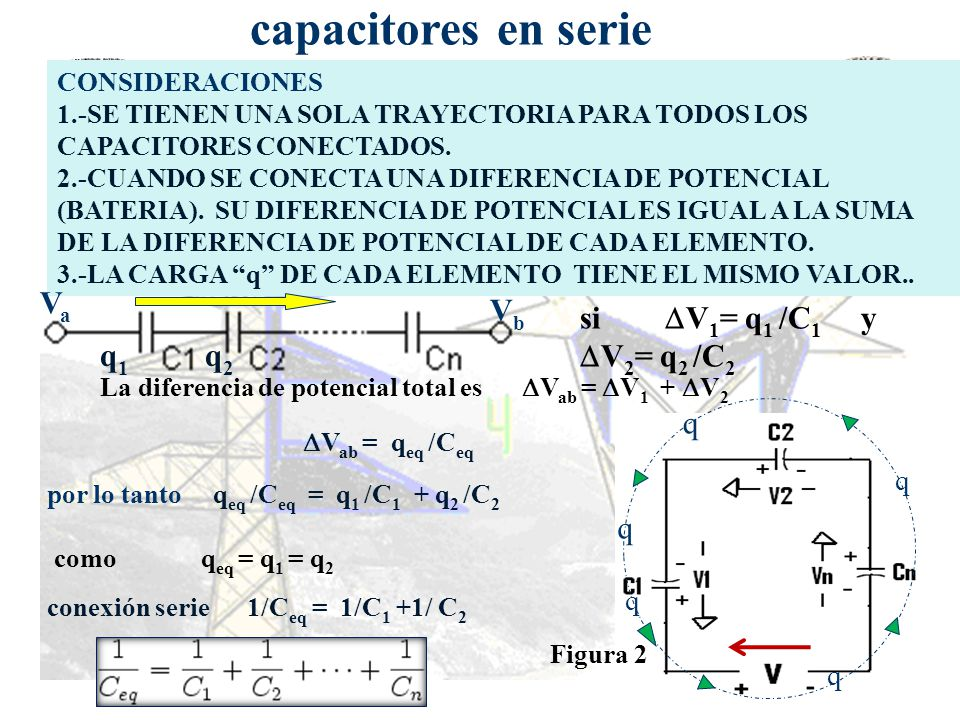 capacitores en serie Va Vb si V1= q1 /C1 y V2= q2 /C2 q1 q2