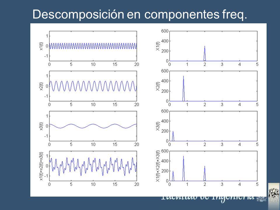 Descomposición en componentes freq.