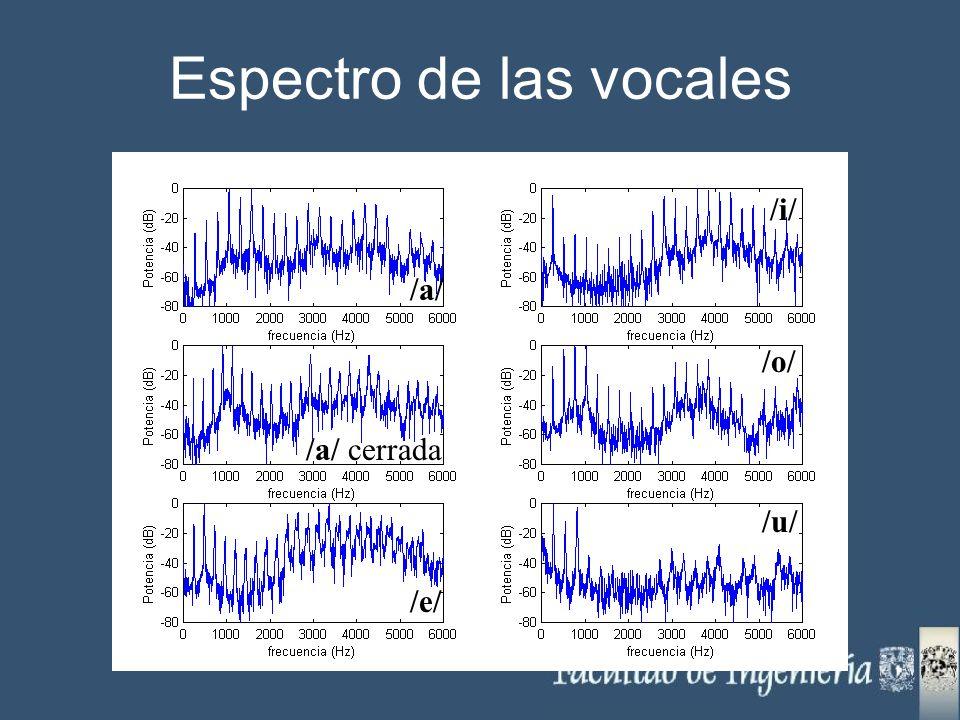 Espectro de las vocales