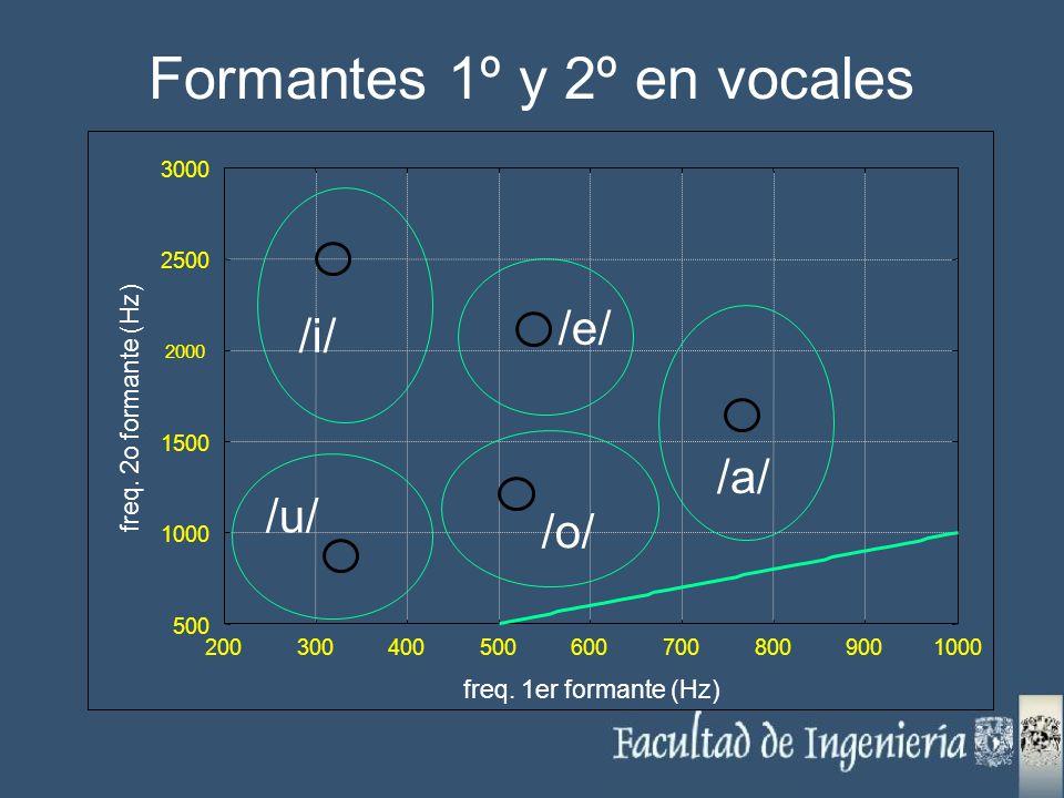 Formantes 1º y 2º en vocales