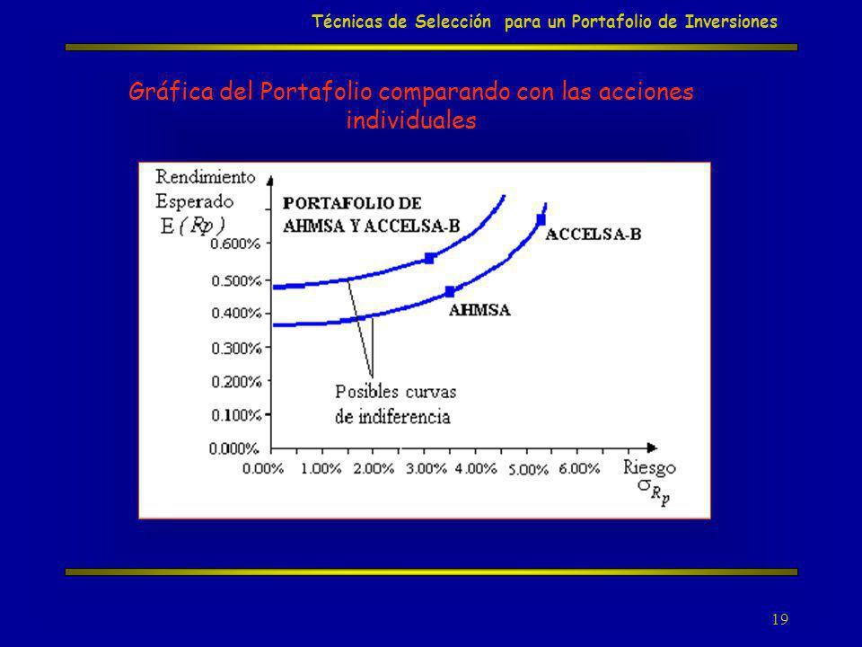 Gráfica del Portafolio comparando con las acciones individuales