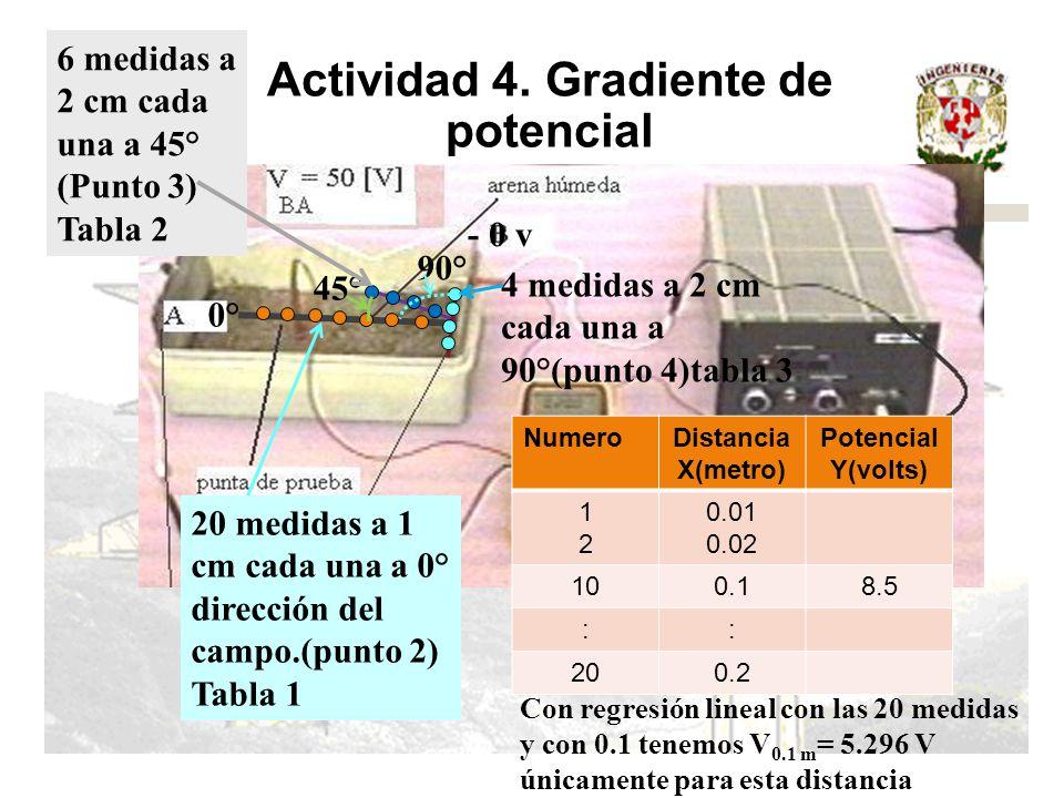 Actividad 4. Gradiente de potencial