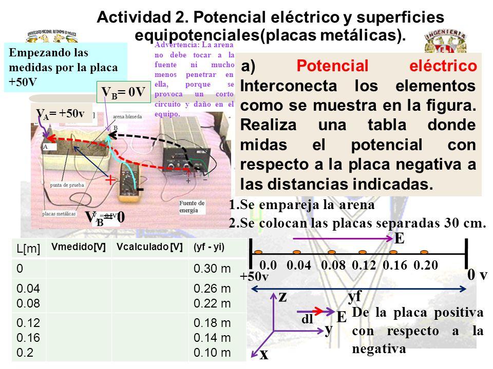 Actividad 2. Potencial eléctrico y superficies equipotenciales(placas metálicas).