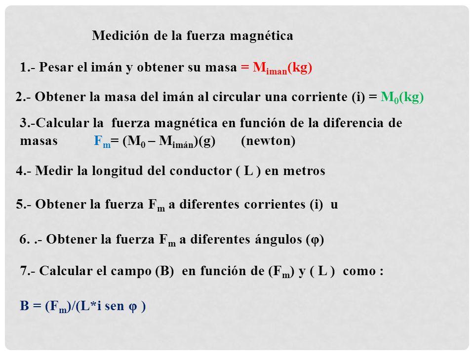 Medición de la fuerza magnética