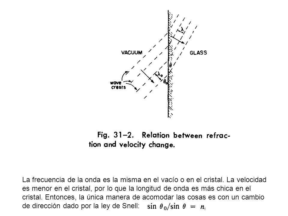 La frecuencia de la onda es la misma en el vacío o en el cristal