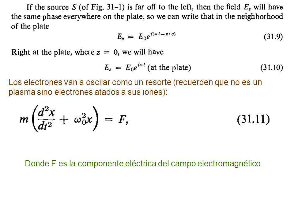 Los electrones van a oscilar como un resorte (recuerden que no es un plasma sino electrones atados a sus iones):