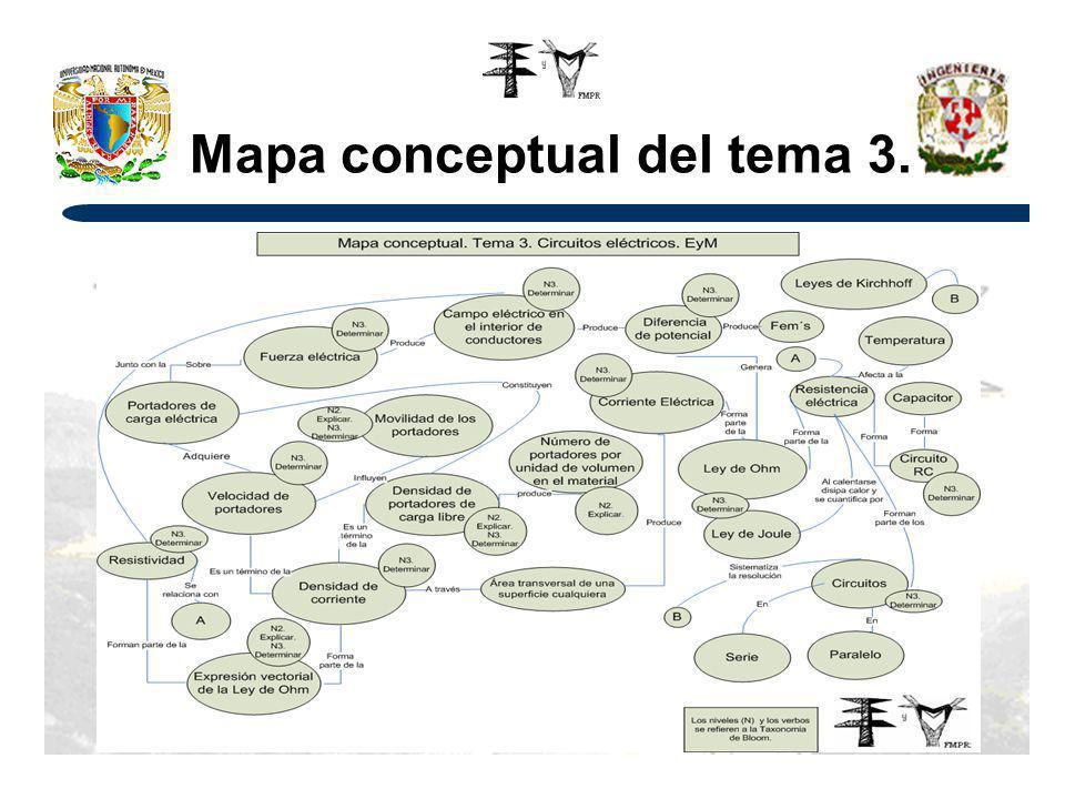 Mapa conceptual del tema 3.
