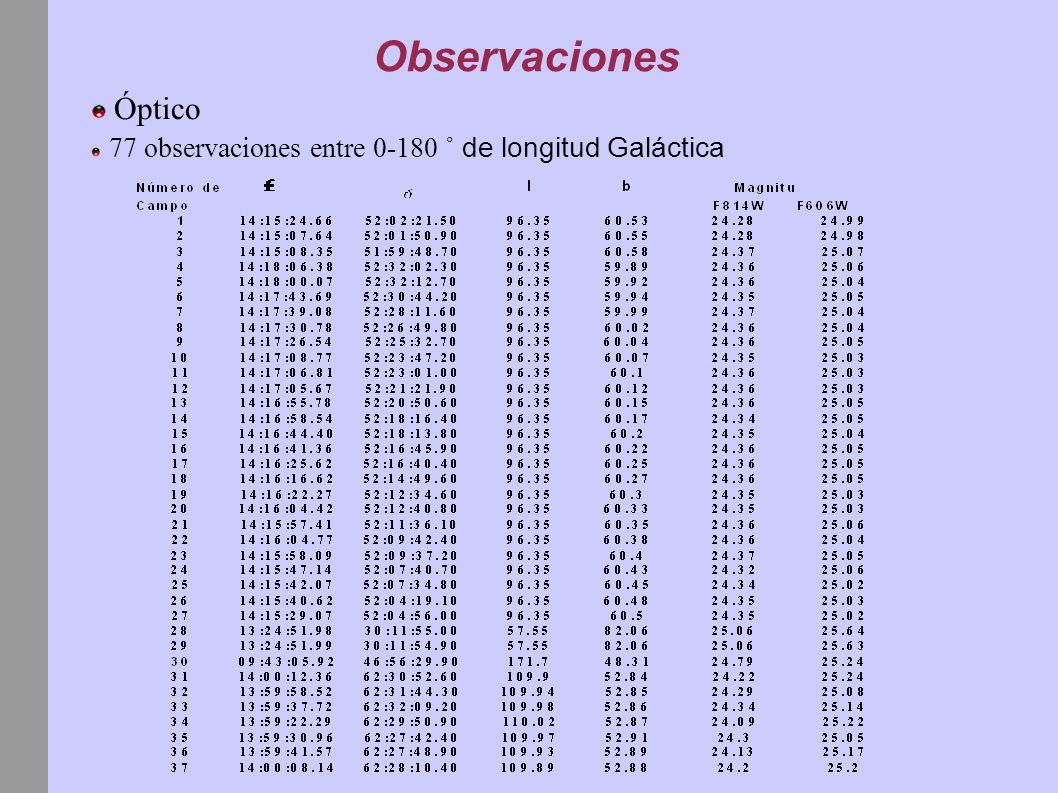 Observaciones Óptico 77 observaciones entre 0-180 ˚ de longitud Galáctica