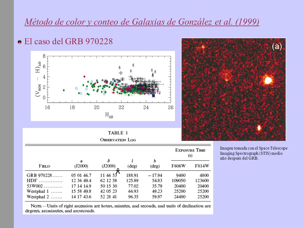 Método de color y conteo de Galaxias de González et al. (1999)