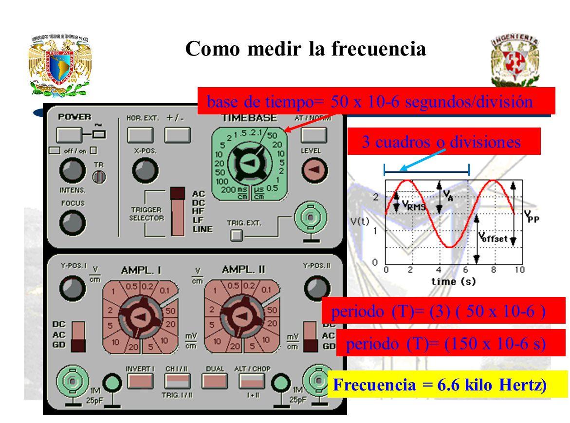 Como medir la frecuencia