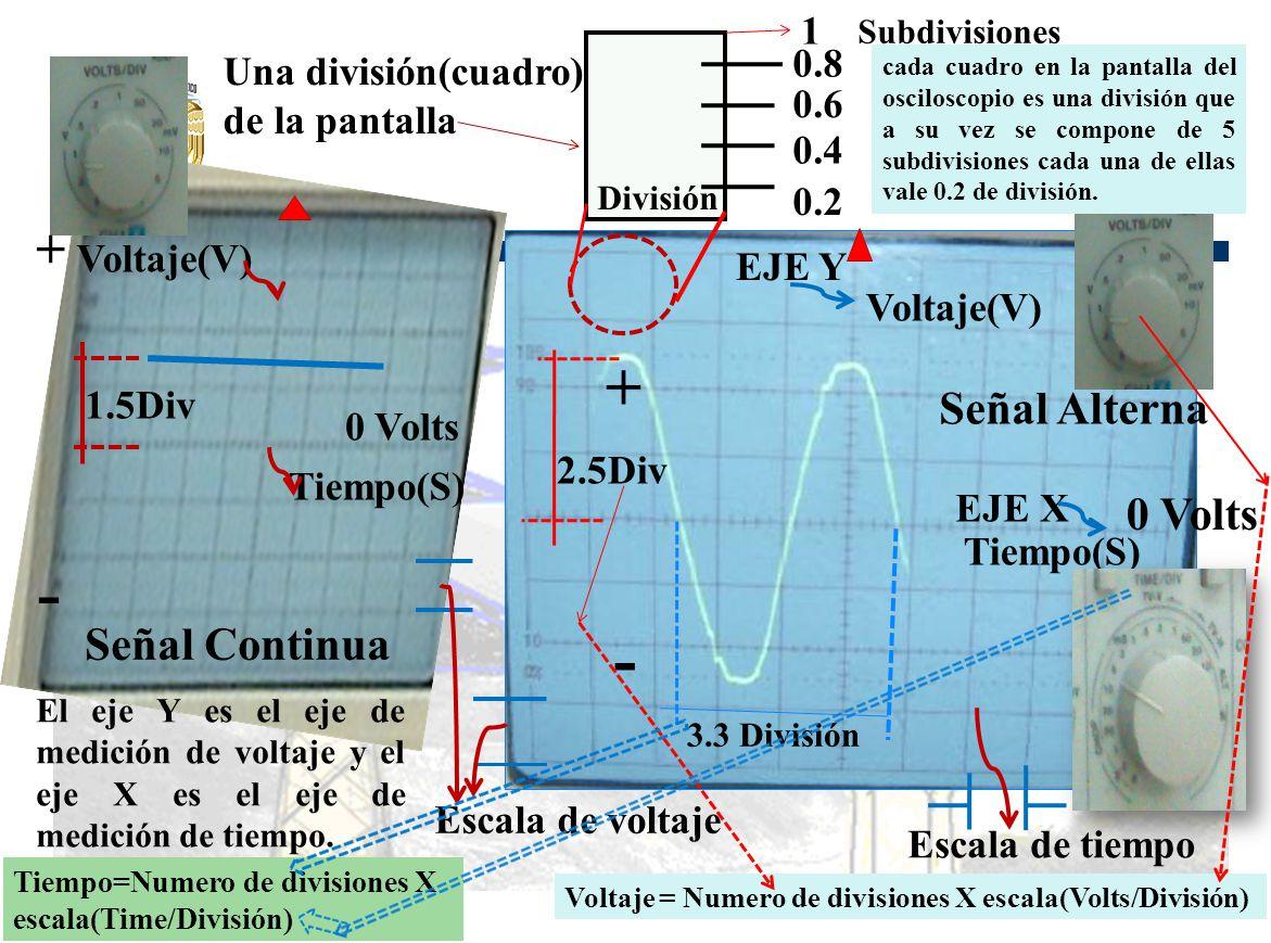 - - + + Señal Alterna 0 Volts Señal Continua 1 0.8