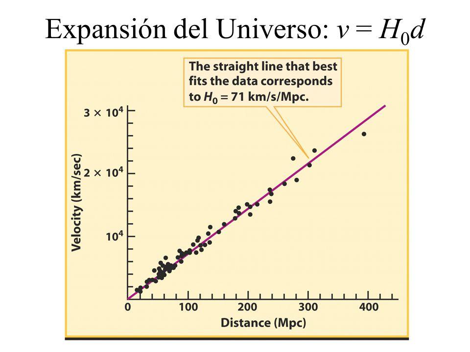 Expansión del Universo: v = H0d