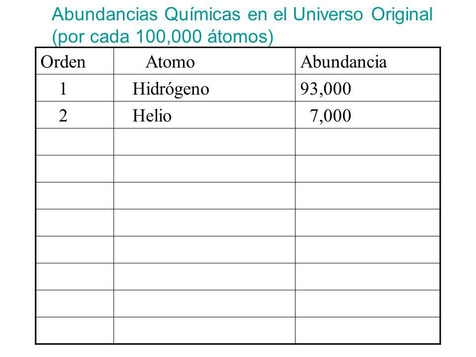 Abundancias Químicas en el Universo Original (por cada 100,000 átomos)