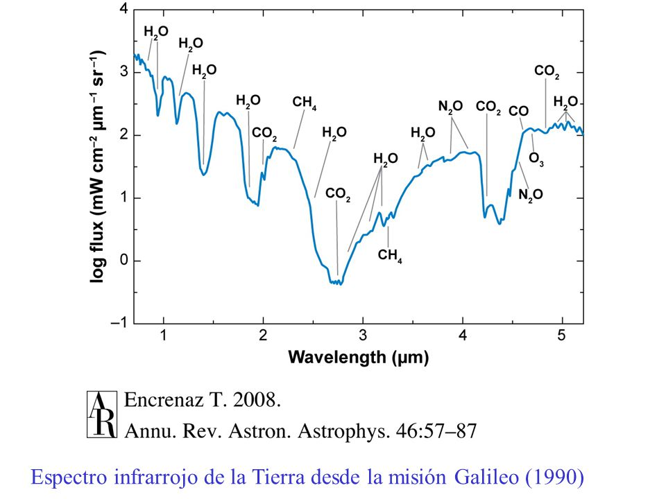 Espectro infrarrojo de la Tierra desde la misión Galileo (1990)