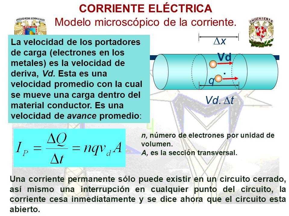 Modelo microscópico de la corriente.