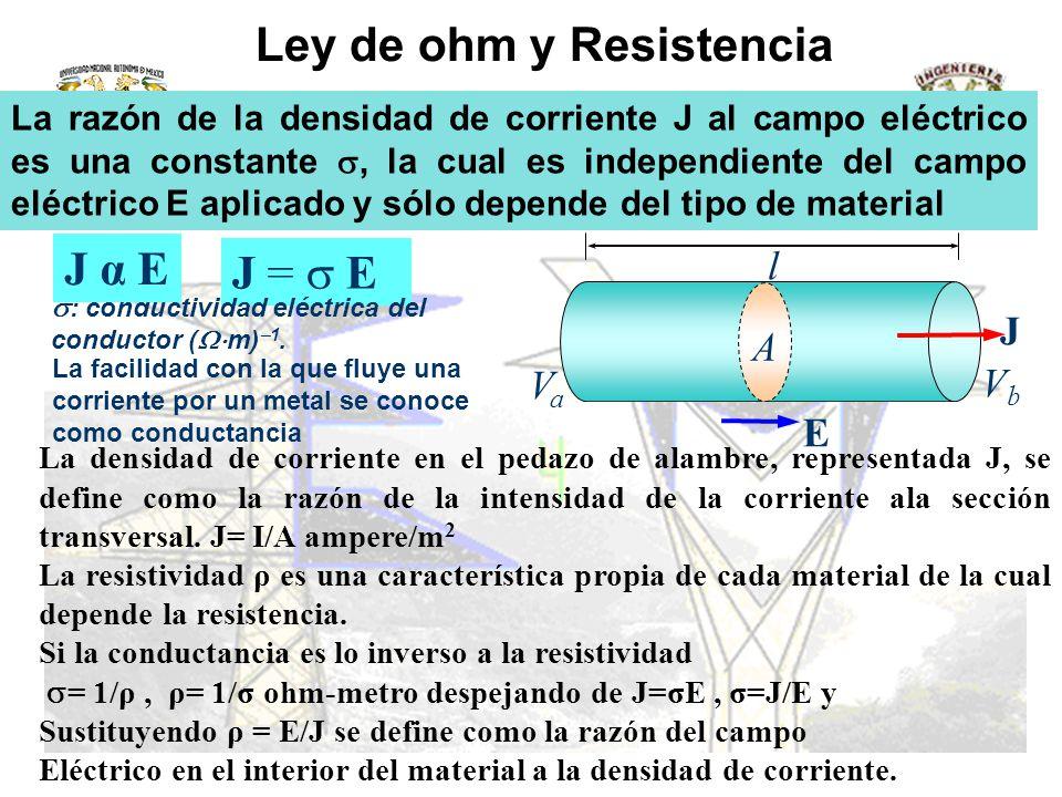 Ley de ohm y Resistencia