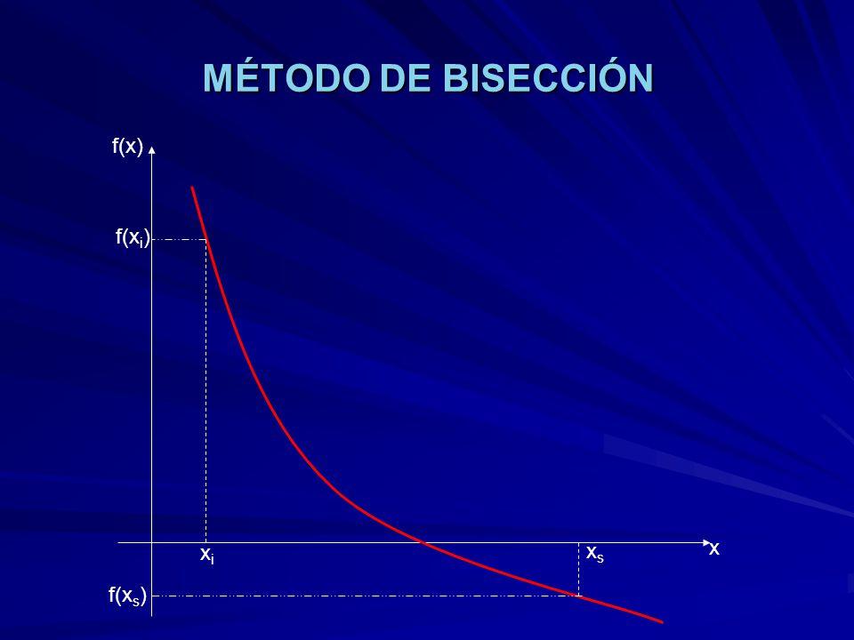 MÉTODO DE BISECCIÓN f(x) f(xi) xs x xi f(xs)