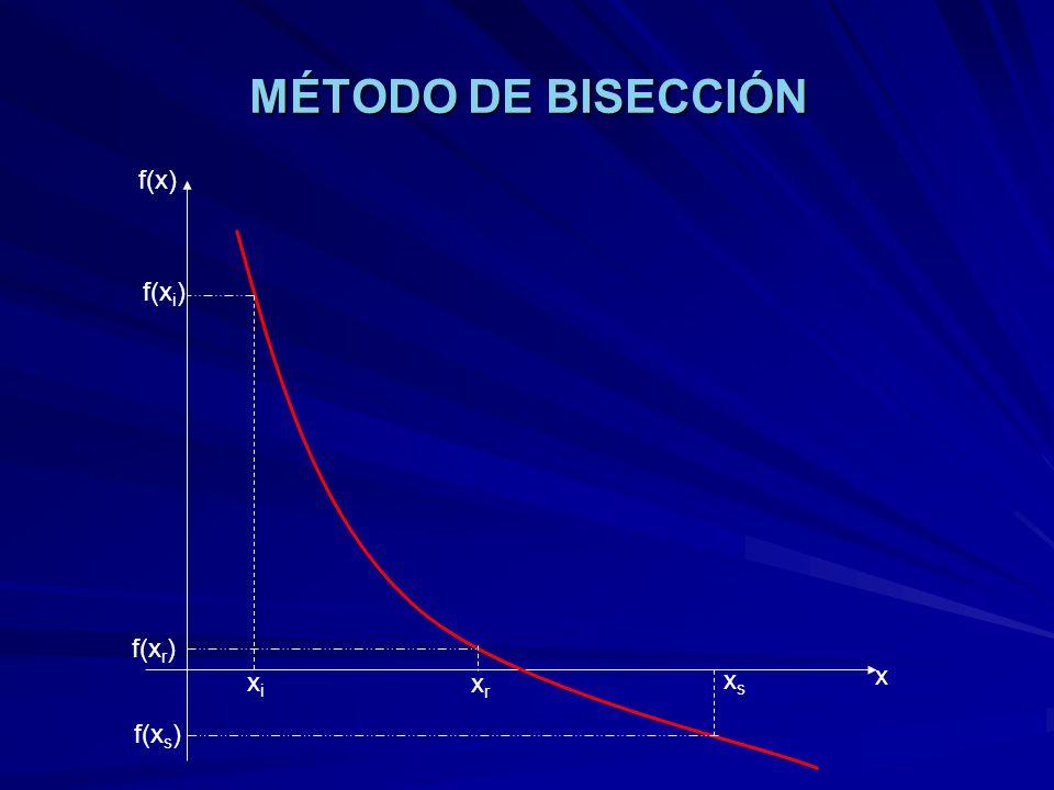 MÉTODO DE BISECCIÓN f(x) f(xi) f(xr) xs x xi xr f(xs)