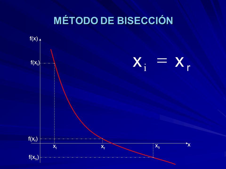 MÉTODO DE BISECCIÓN f(x) r x = i f(xi) f(xr) xs x xi xr f(xs)