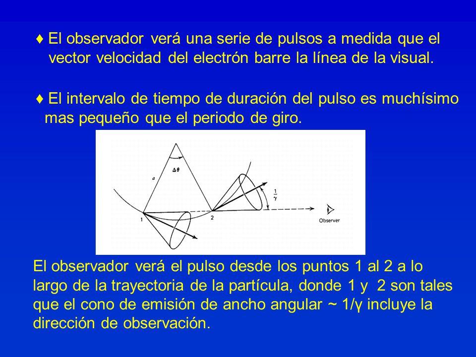 ♦ El observador verá una serie de pulsos a medida que el