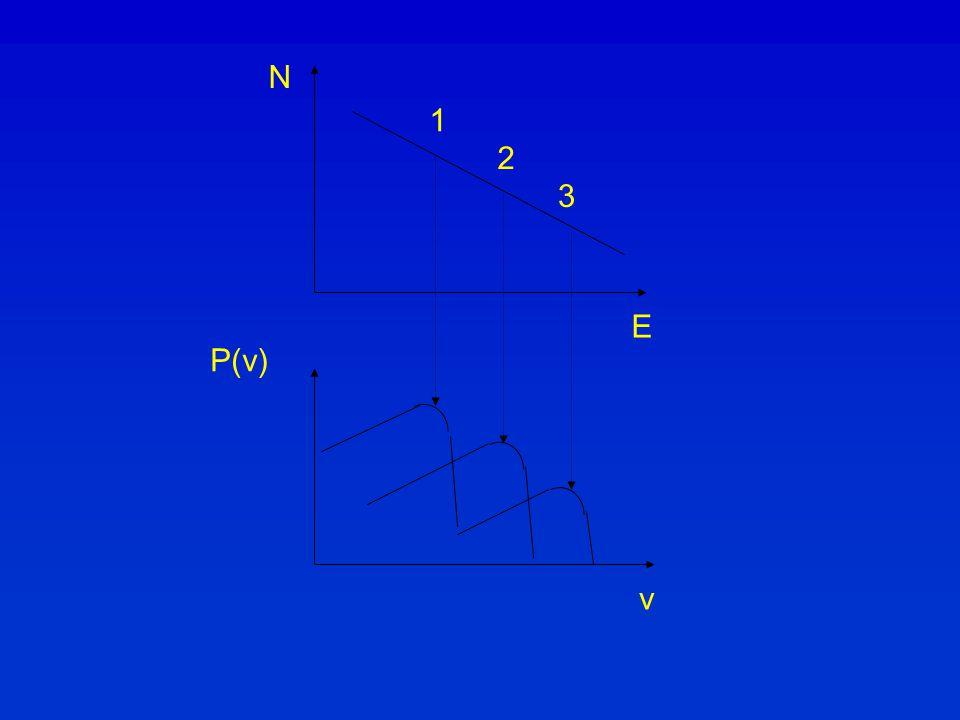 N 1 2 3 E P(ν) ν