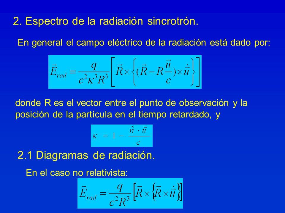 2. Espectro de la radiación sincrotrón.