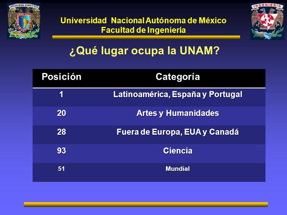 ¿Qué lugar ocupa la UNAM