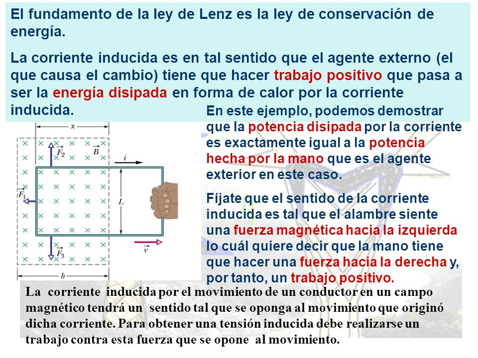 El fundamento de la ley de Lenz es la ley de conservación de energía.