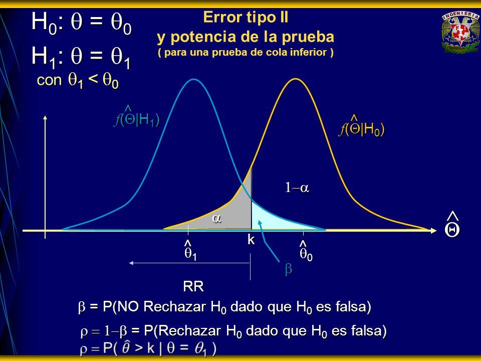 H0: q = q0 H1: q = q1. Error tipo II y potencia de la prueba ( para una prueba de cola inferior ) con q1 < q0.
