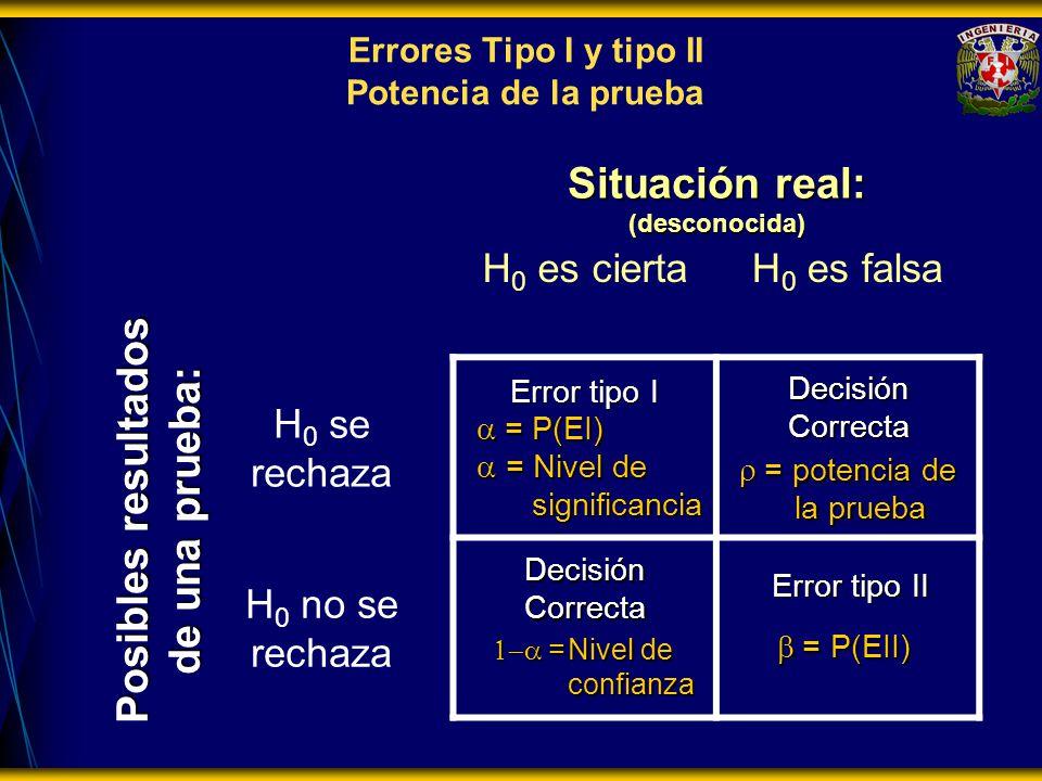 Errores Tipo I y tipo II Potencia de la prueba