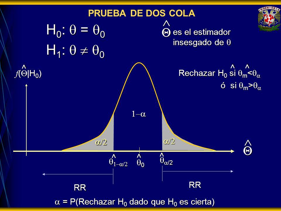 H0: q = q0 H1: q  q0  Q  Q PRUEBA DE DOS COLA