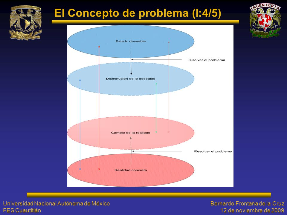 El Concepto de problema (I:4/5)