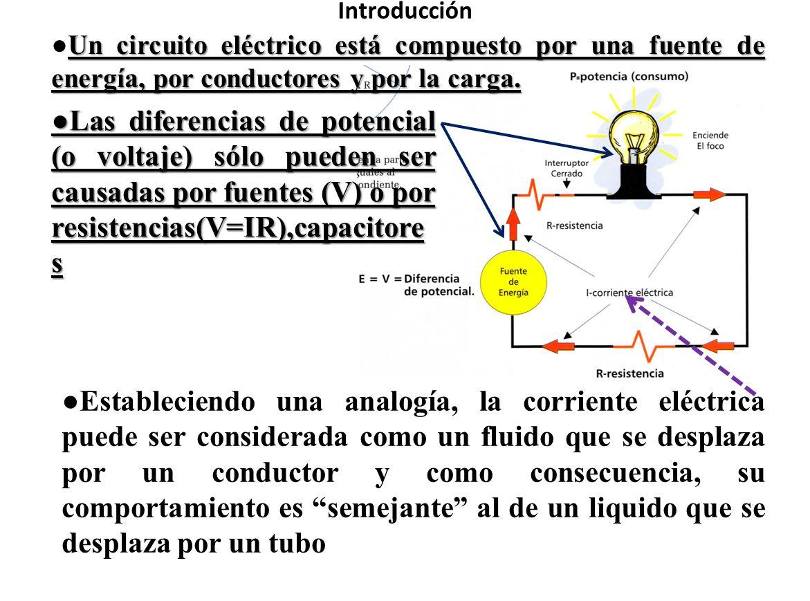 Introducción ●Un circuito eléctrico está compuesto por una fuente de energía, por conductores y por la carga.