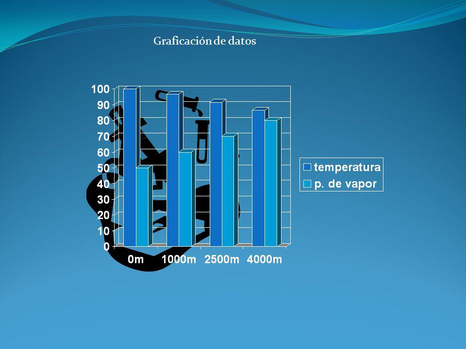 Graficación de datos
