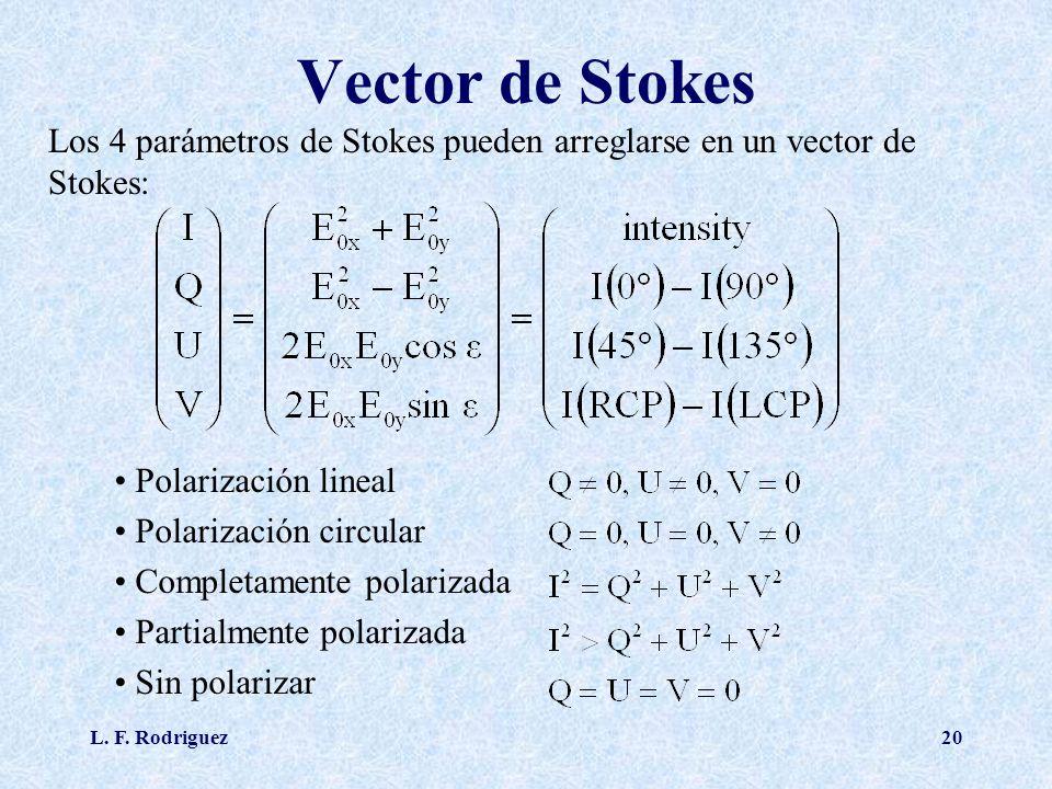 Vector de Stokes Los 4 parámetros de Stokes pueden arreglarse en un vector de Stokes: Polarización lineal.