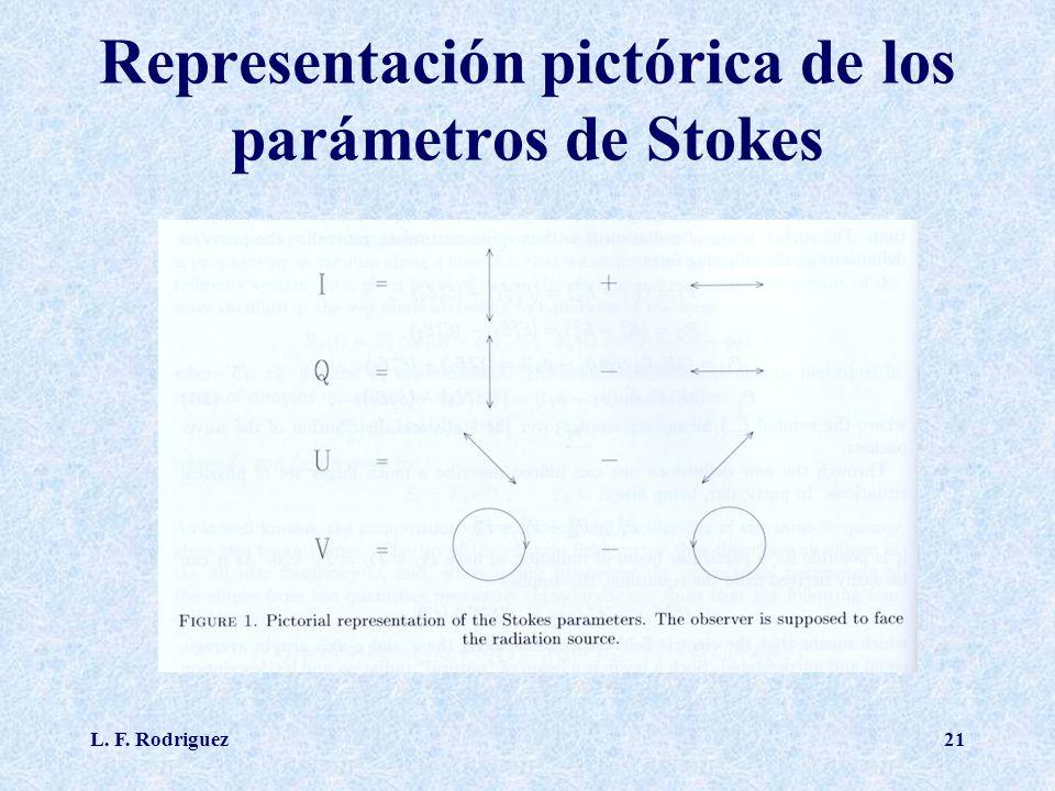 Representación pictórica de los parámetros de Stokes