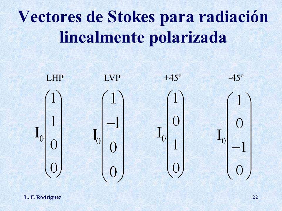 Vectores de Stokes para radiación linealmente polarizada
