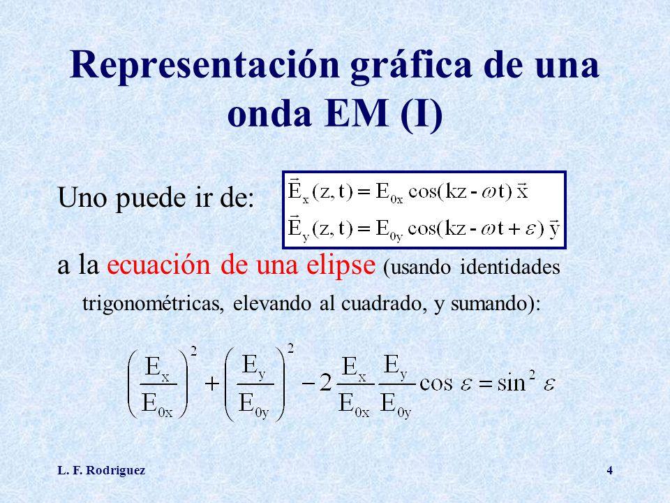 Representación gráfica de una onda EM (I)