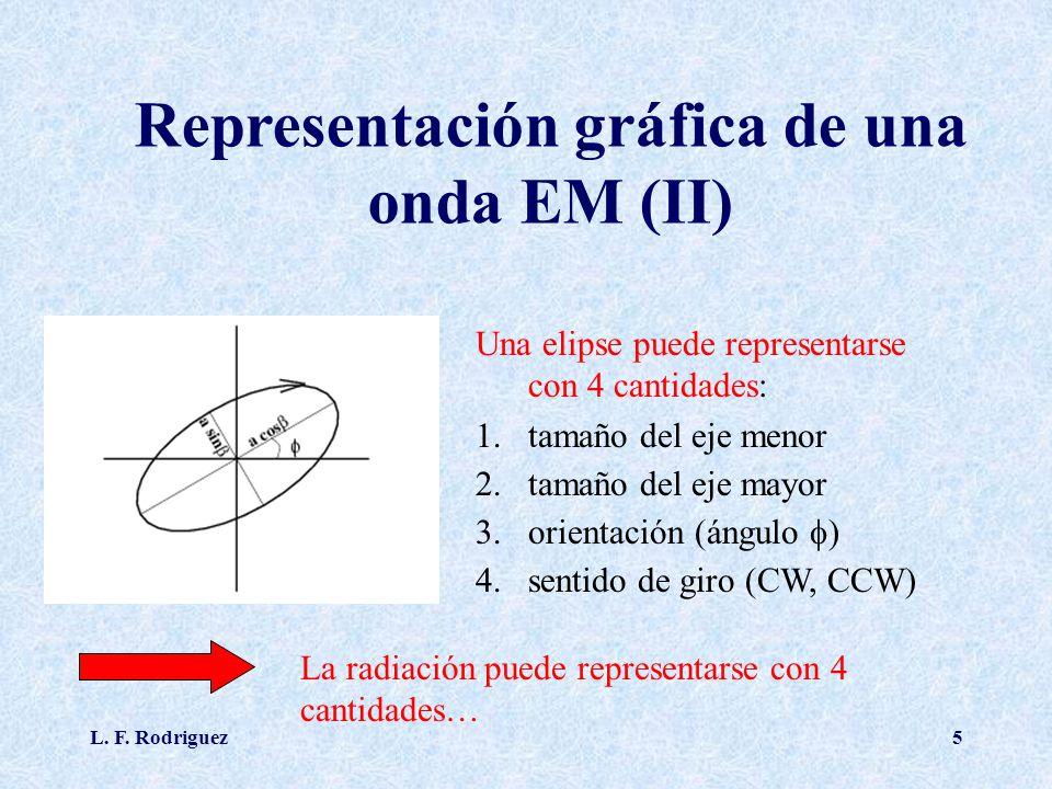 Representación gráfica de una onda EM (II)