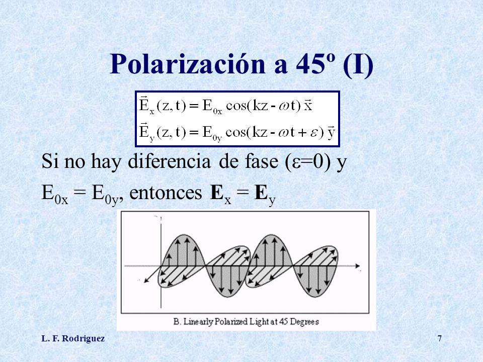 Polarización a 45º (I) Si no hay diferencia de fase (=0) y