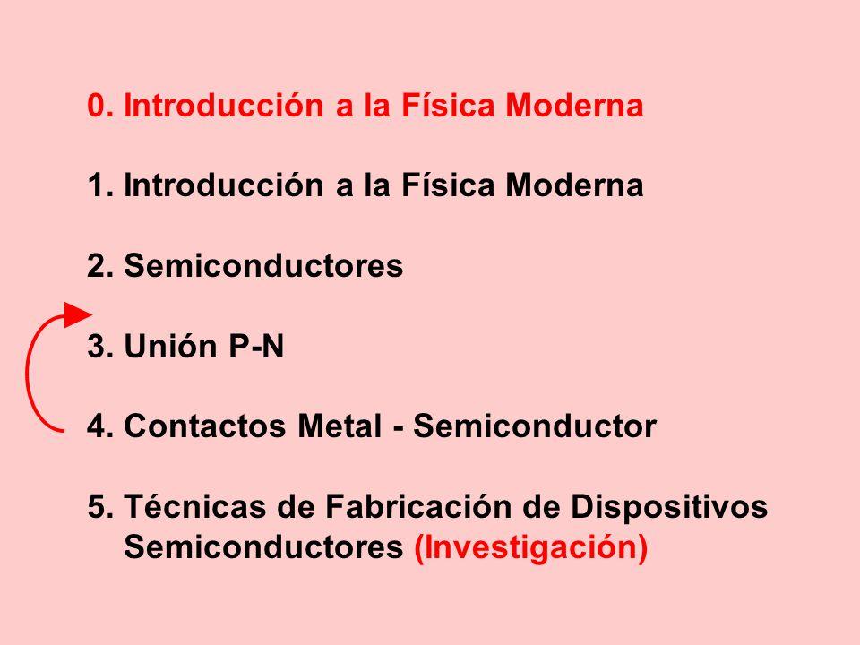 0. Introducción a la Física Moderna