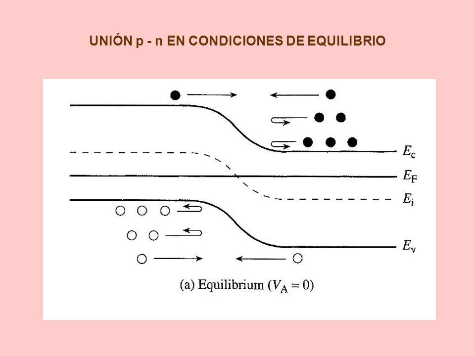 UNIÓN p - n EN CONDICIONES DE EQUILIBRIO