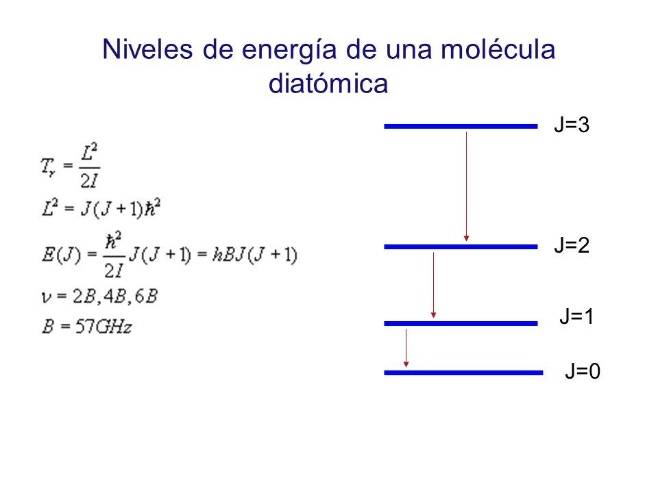 Niveles de energía de una molécula diatómica