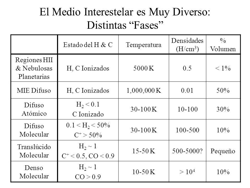 El Medio Interestelar es Muy Diverso: Distintas Fases
