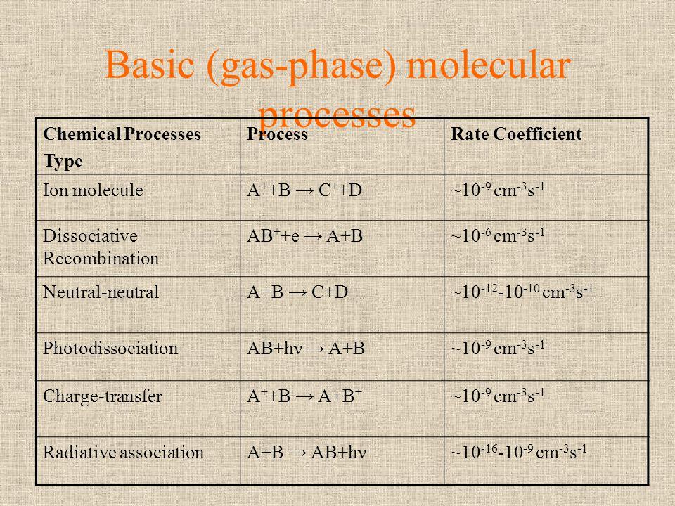 Basic (gas-phase) molecular processes